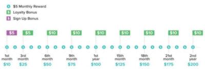 3 - 27种在美国啥也不做就能赚钱的简单方法