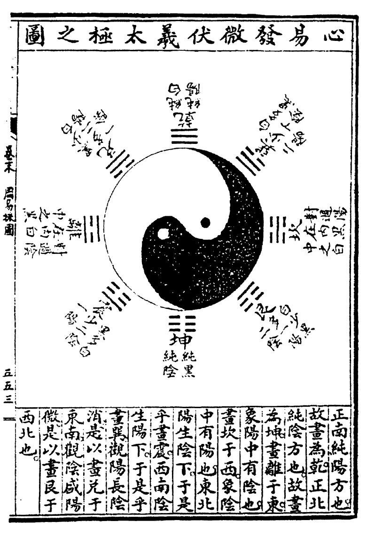 The Tài Jí Tú (Yin Yang Symbol): History and Fallacy