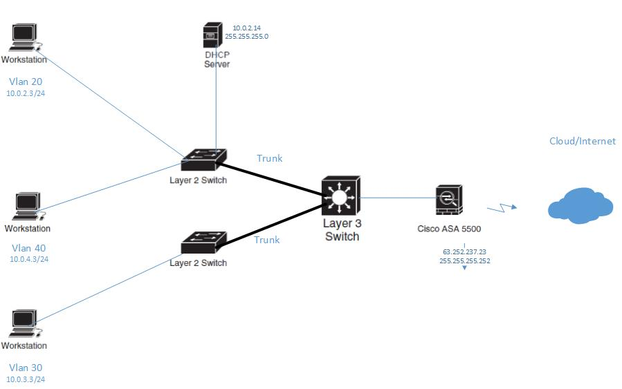 Configuring InterVLAN Routing on a Layer 3 Switch and