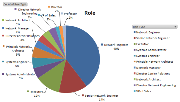 CHI-NOG 04 Attendees Role Graph
