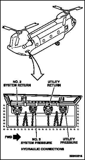 1-61 POWER SERVICE NO. 2 FLIGHT CONTROL HYDRAULIC SYSTEM