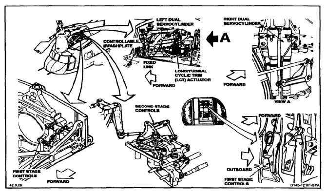 FLIGHT CONTROLS (Continued) First and Second Stage Controls