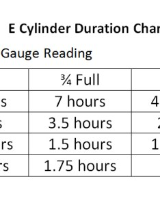 cylinder duration chart crc also form chinook respiratory care rh chinookrespiratorycare