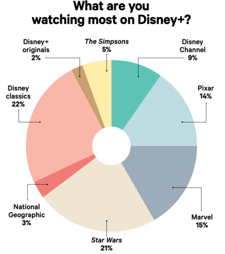 Disney+ Subscribers Prefer Streaming Disney Classics Over Newer Content 3