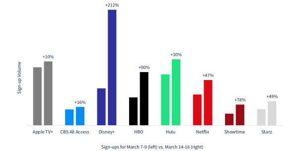Disney+ Sees Largest Surge In Subscribers For Streaming Services During Coronavirus Concerns 2
