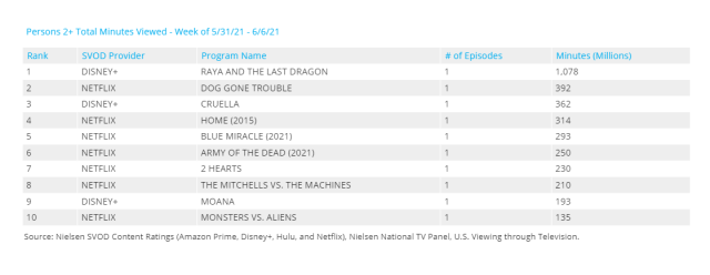 'Raya and the Last Dragon' Became the #1 Streaming Title After Disney+ Premier Access Run 2