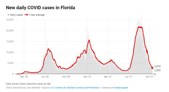 Average Covid-19 Cases in Florida dropped to the lowest number since July 2