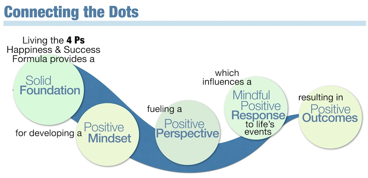 Happiness & Success Dots ª Connecting the Dots