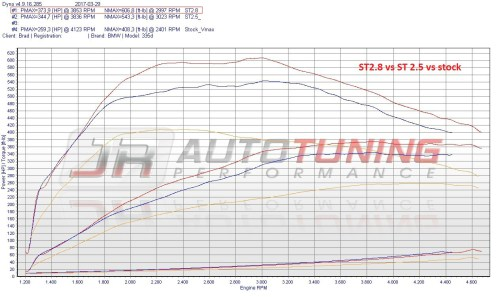 small resolution of stage 2 8 race 115hp 197 ft lb