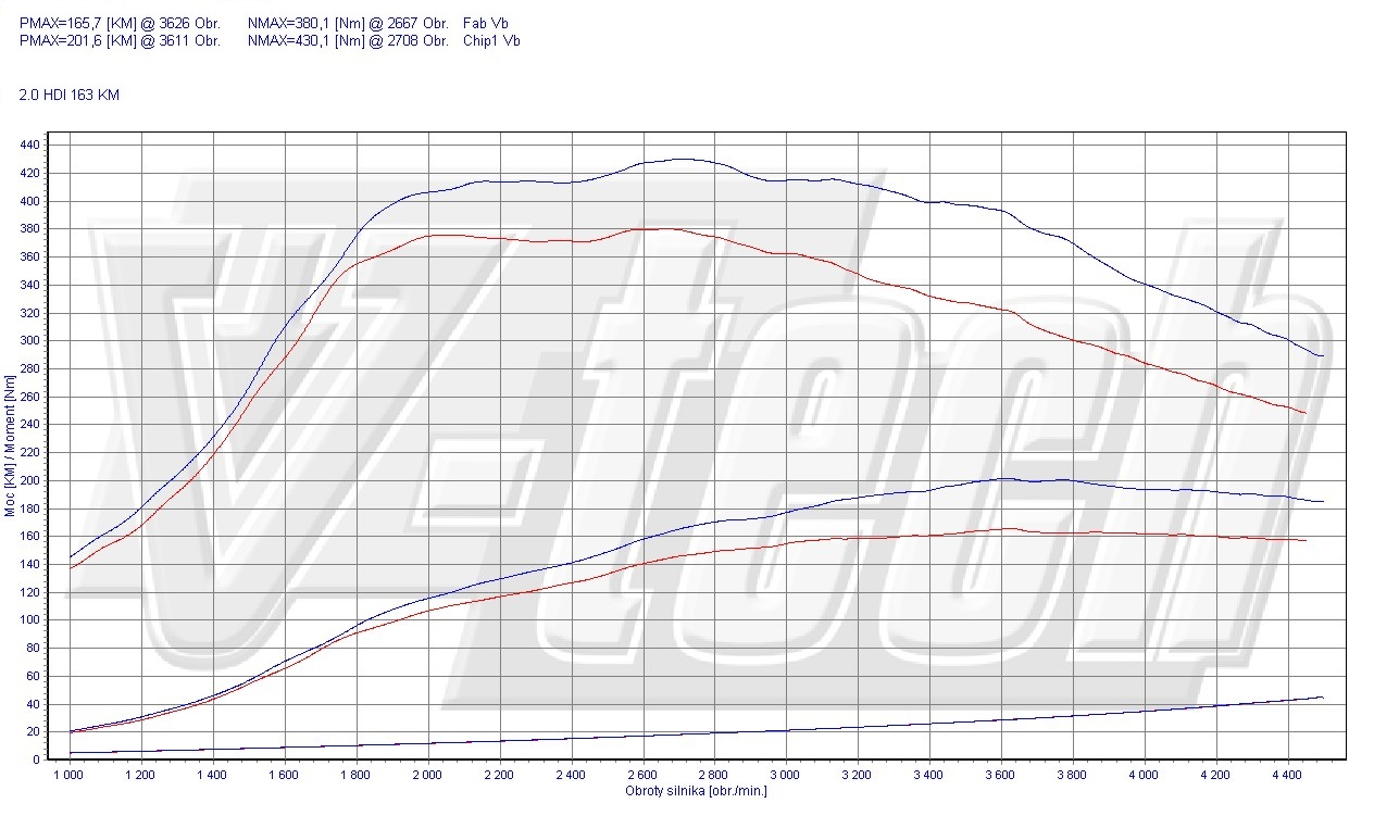 Chip Tuning Peugeot 508 2.0 HDi 120kW 163KM