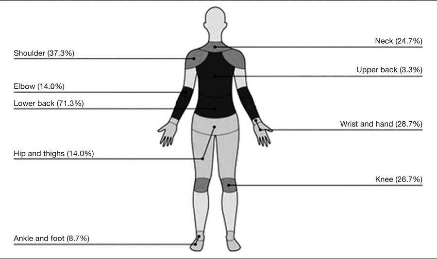 Prevalence and Incidence of Musculoskeletal Extremity Complaints in Children and Adolescents