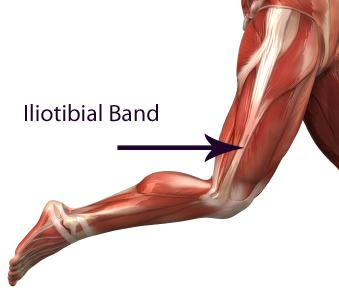 Iliotibial Band Syndrome | Chiropracticdubai's Blog