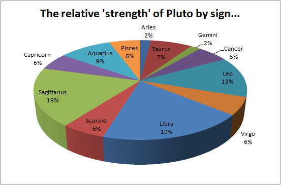 How big is your Pluto? – Jeremy Neal's Chirotic Journal