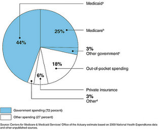 photo credit: Figure 1: Percentage of Nationwide Spending on Long-Term Care Services, by Payment Source (2009) via photopin (license)