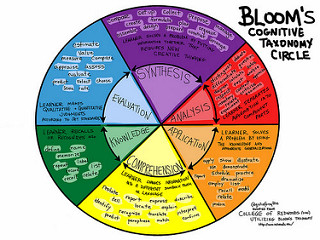 photo credit: Bloom's Cognitive Taxonomy Circle via photopin (license)