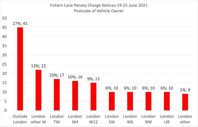 Fisher's Lane PCN information from June 2021
