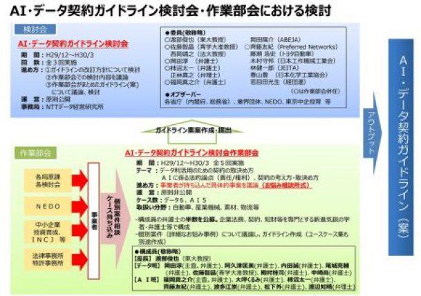 AI・データ契約ガイドライン検討会・作業部会における検討
