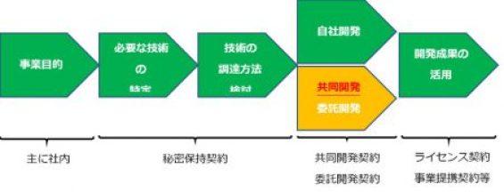 共同開発契約図表7