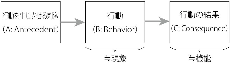 behavior_analysis