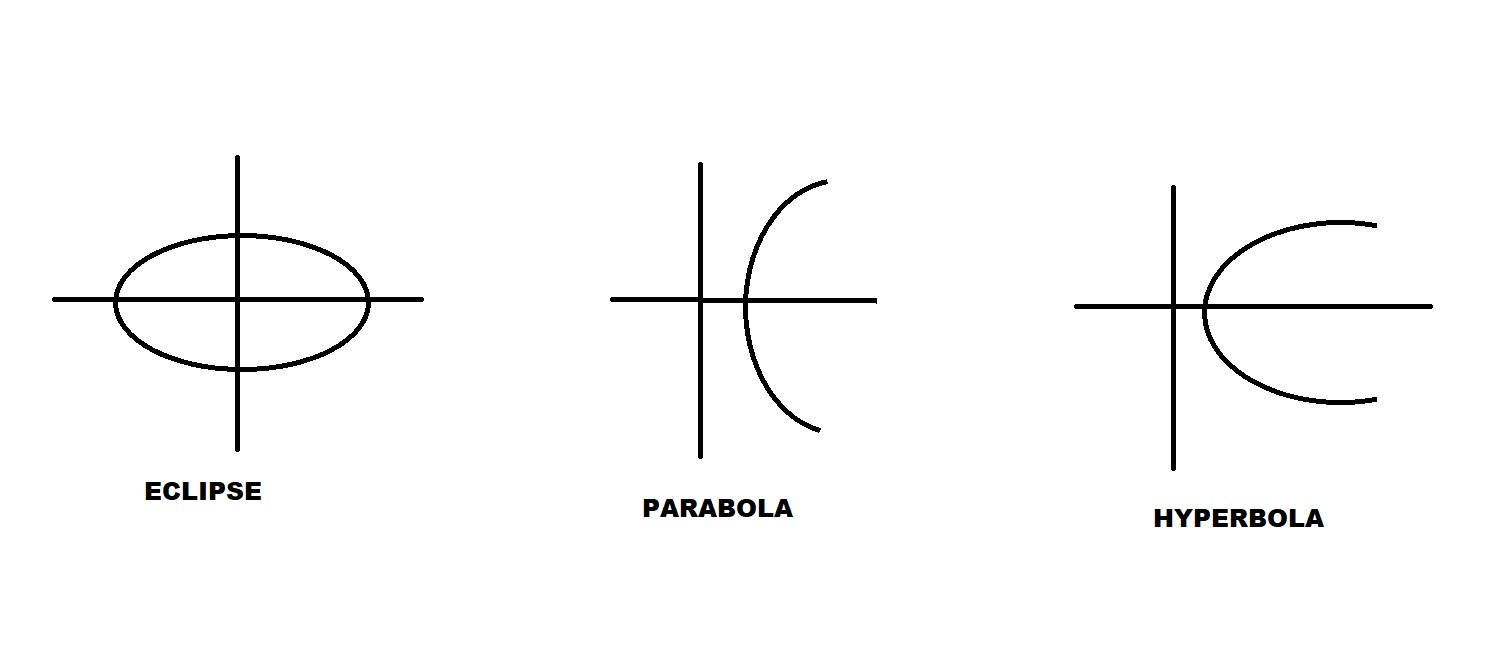 Conic Sections (Circle, Ellipse, Parabola And Hyperbola