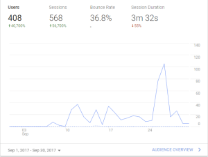 Chiubaka.com Google Analytics September 2017