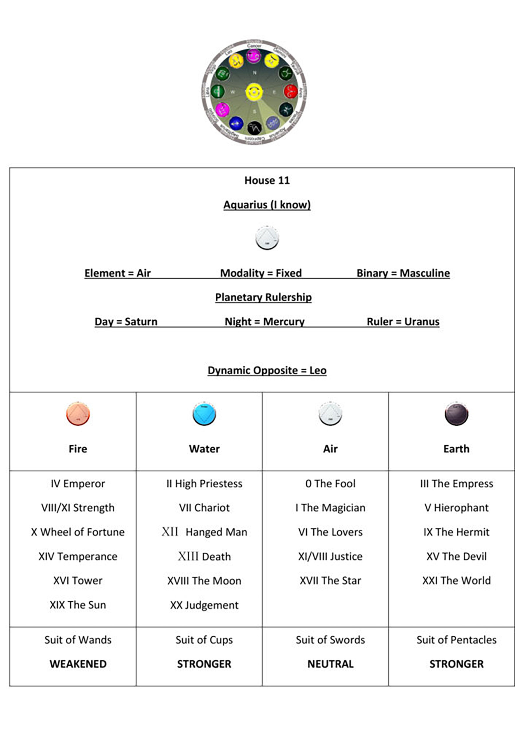 Astrology House 11 Chart1