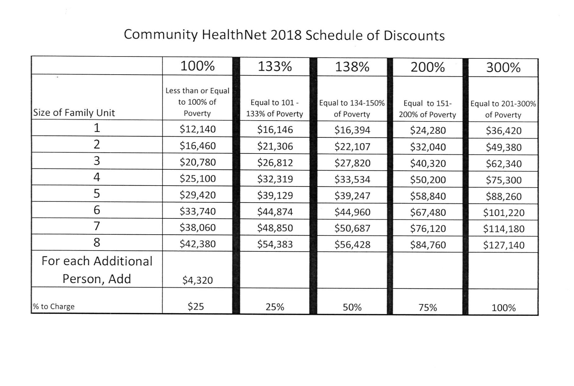Community HealthNet (CHN) Services