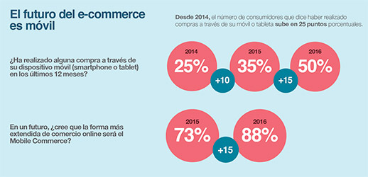 m-commerce-futuro-movil