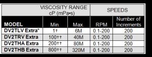 Máy đ độ nhớt DV2T Extra Brookfield