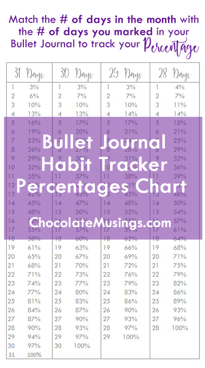 Bullet Journal Habit Tracker Percentage Chart