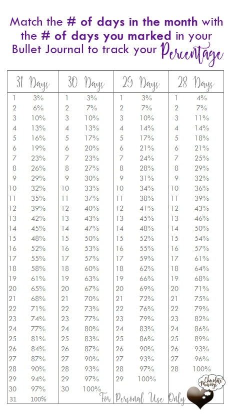 Percentage calculator for monthly habit trackers