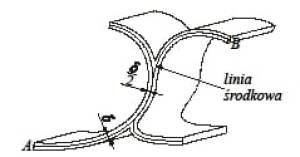 Przekrój poprzeczny pręta cienkościennego otwartego