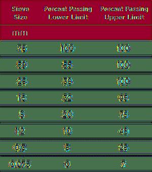 ARMTEC Tabela krzywej