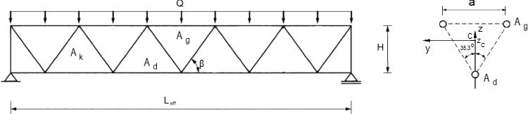 Model belki zastępczej kratownicy trójpasowej