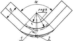 Geometria naroża