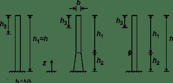 Parametry geometryczne komina