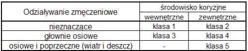 Tab.2 PN-EN