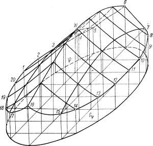 Płat powierzchni translacyjnej, rozpięty nad eliptycznym rzutem poziomym