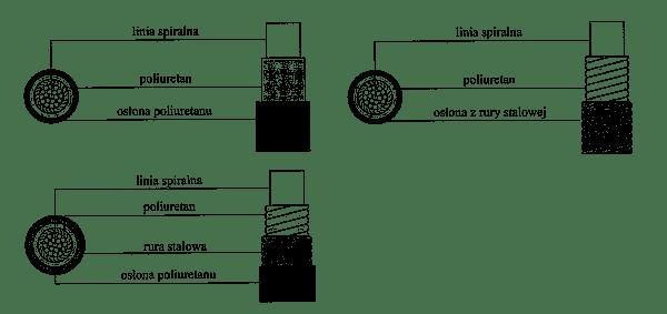 Zabezpieczenie antykorozyjne cięgna