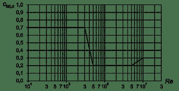 Podstawowy współczynnik siły bocznej walca kołowego