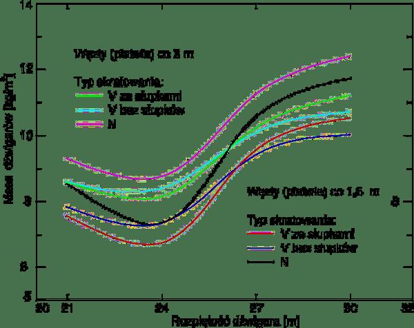 Wiązary płaskie optymalizacja