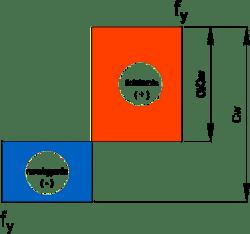 Klasa przekroju ścianka zginana i ściskana