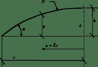 Parametry i współrzędne dachu sferycznego