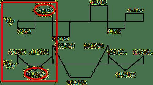 Wykresy sił zwichrzenie