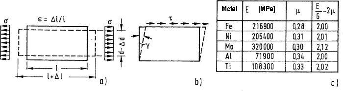 Parametry sprężyste metali