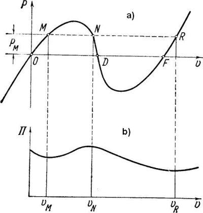 Kratownica Misesa: a) ścieżka równowagi, b)pełna potencjalna energia dla obciążenia