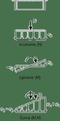 Interakcja (M-N) w stanie sprężystym