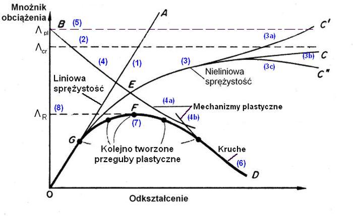 Rankine-Merchant-Wykres - krzywe