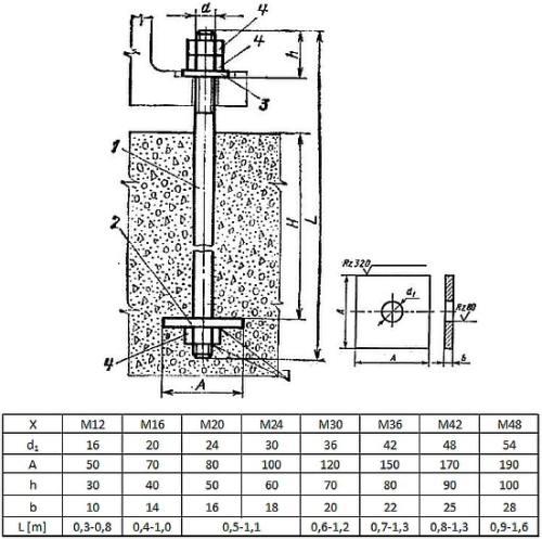 Typowe zakotwienie słupa na śruby fajkowe z płytką