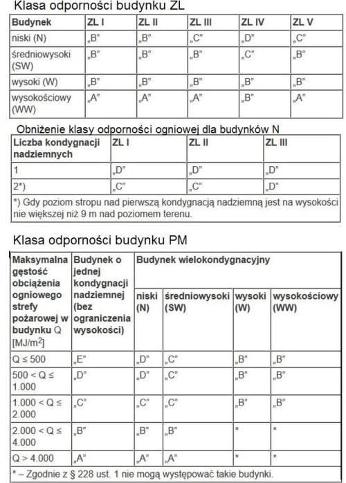 tabela klasy odporności